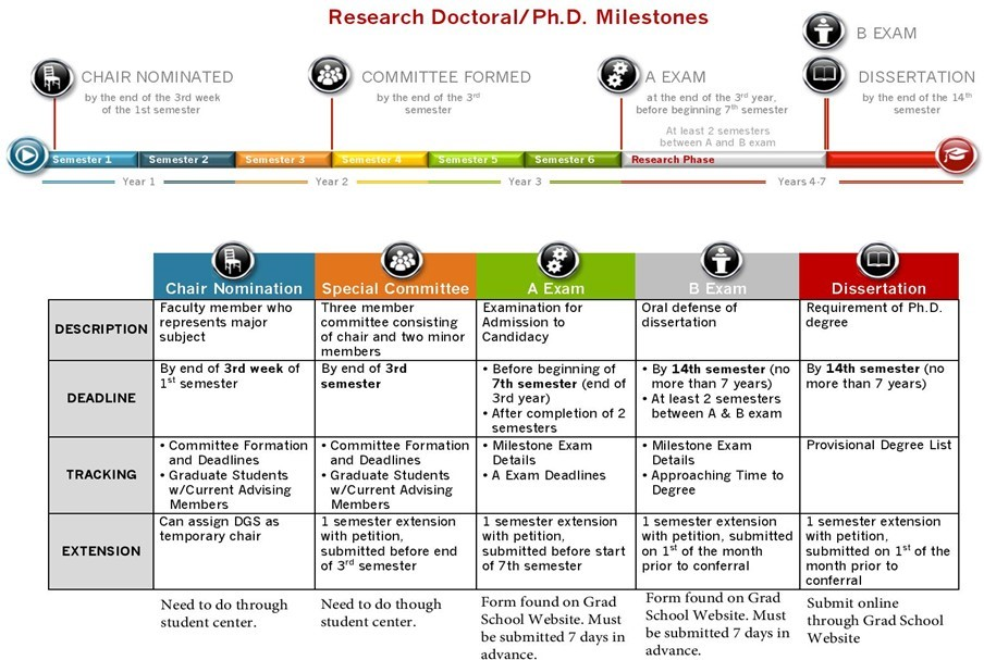chart showing Research Doctoral or PhD Milestones